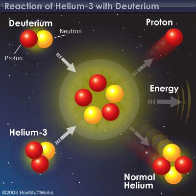 Fuzja hel-3 + deuter
