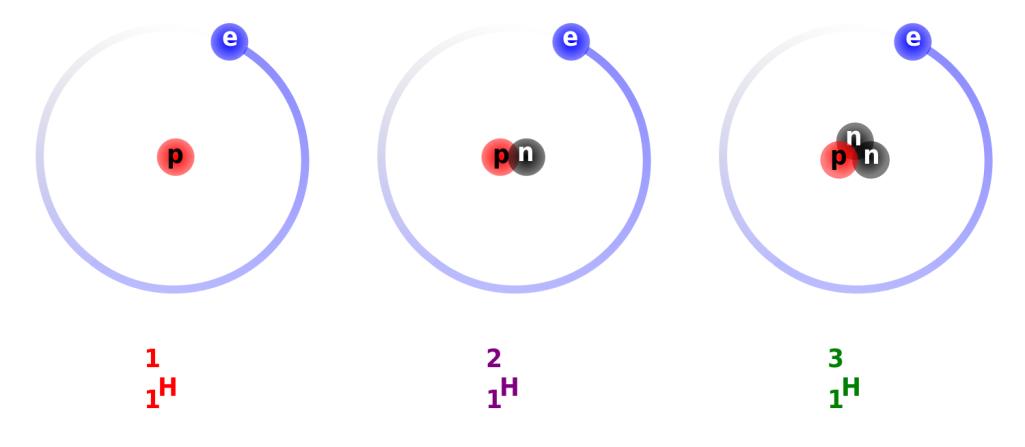 Hel-3 - źródła pozyskiwania